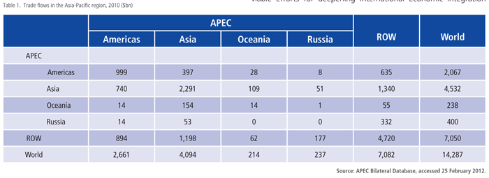 Trade flows in the Asia-Pacific region, 2010
