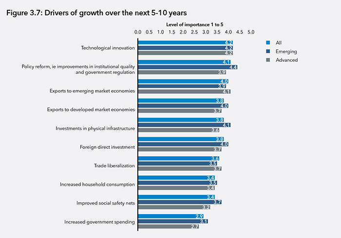 Drivers of growth over the next 5-10 years