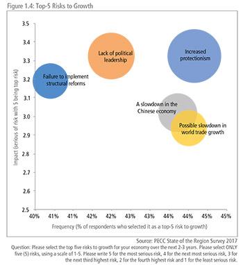 PECC - Chapter 1 - Asia-Pacific economic outlook